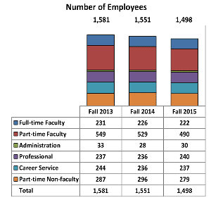 IR chart showing the number of employees over the past three years