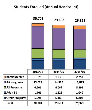 IR Chart showing the number of students enrolled